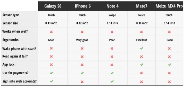 Fingerprint-scanners-comparison-table-iPhone-6-vs-Galaxy-S6-vs-Note-4-vs-mate-7-vs-Meizu-MX4-Pro
