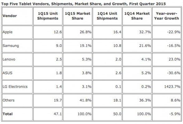 IDC_Tablet_Shipments-Q12015