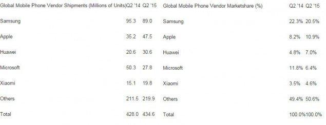 global-sales-figures-q2-15