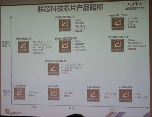 leadcore-roadmap