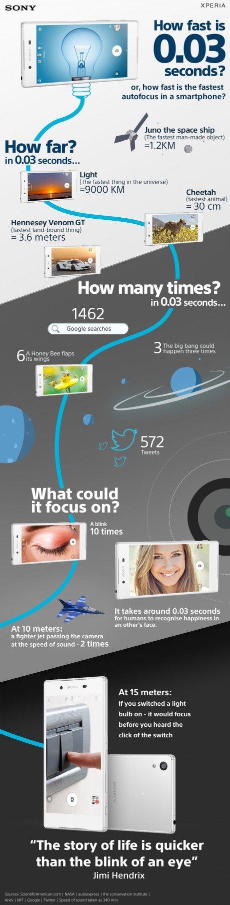 fast_autofocus_infographic