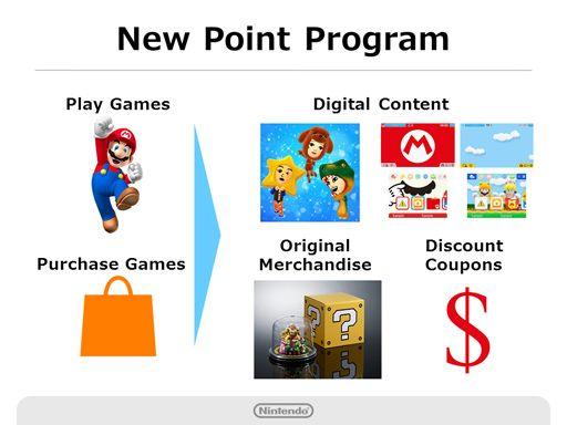 Nintendo_ponit