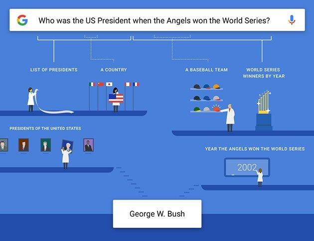 Google-complex-questions