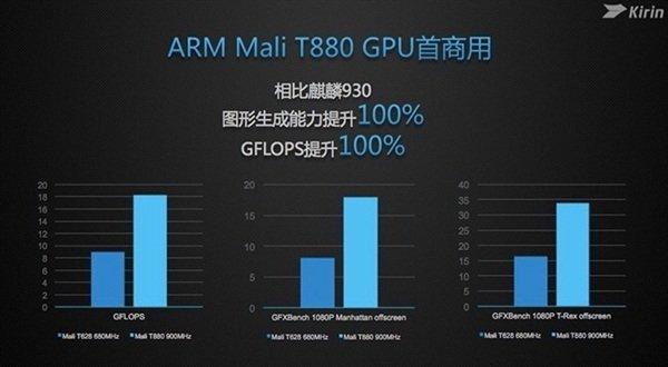 Mali GPU