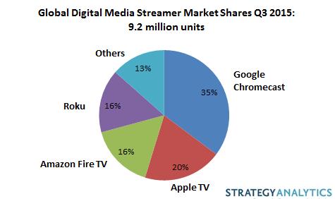 SA-Media-Streamers-Q3