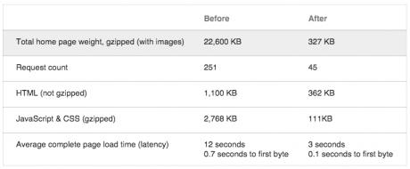 googleplus-new-website-comparison