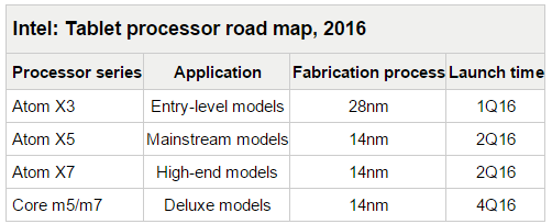 intel-roadmap-2016