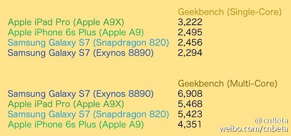 Galaxy-s7-chips-vs-Apple-A9-chips-Geekbench