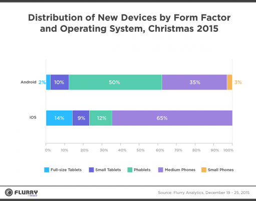 flurry-mobile-analytics-chart-2015