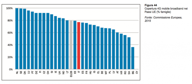 Copertura 4G per famiglie in Europa