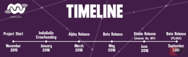 mercurio-timeline