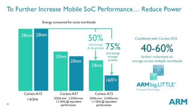 ARM-Cortex-A72-reduced-power-710x399