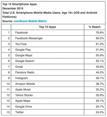 App più usate su dispositivi mobile 1