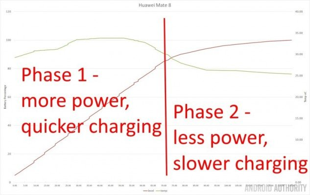 QC-vs-VOOC-vs-others-charging-phases-3-840x531