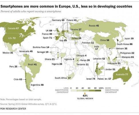 Smarphones-worldwide