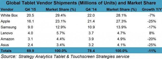 Tablet Q42015