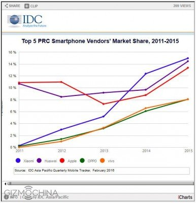grafico mercato cinese 5 anni