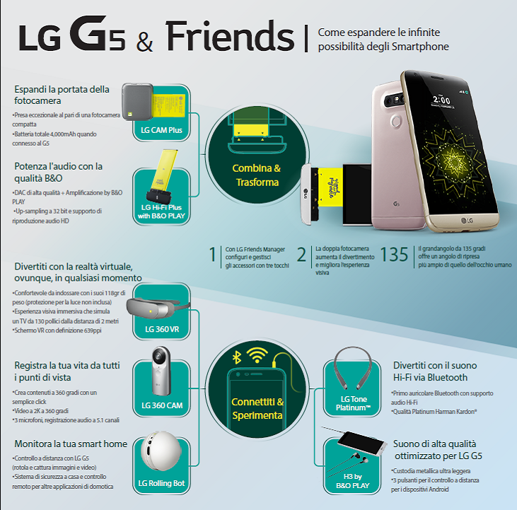 lg g5 infografica ta