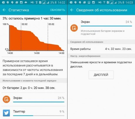 samsung-galaxy-s7-accuduur-screen-on-time