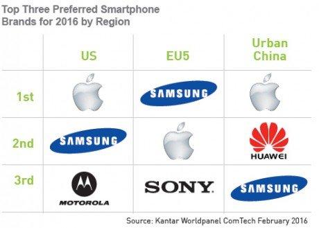 Kendar mercato smartphone (2)
