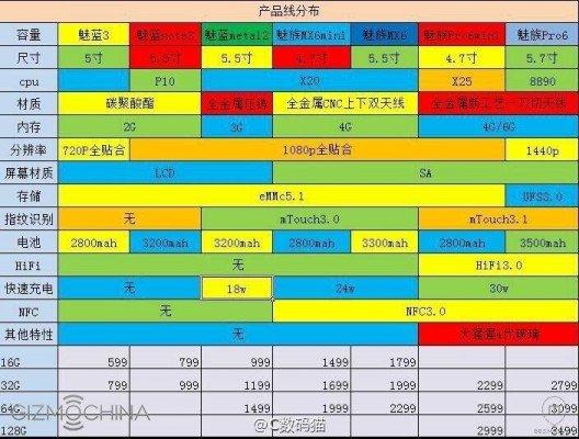 Meizu-Plan