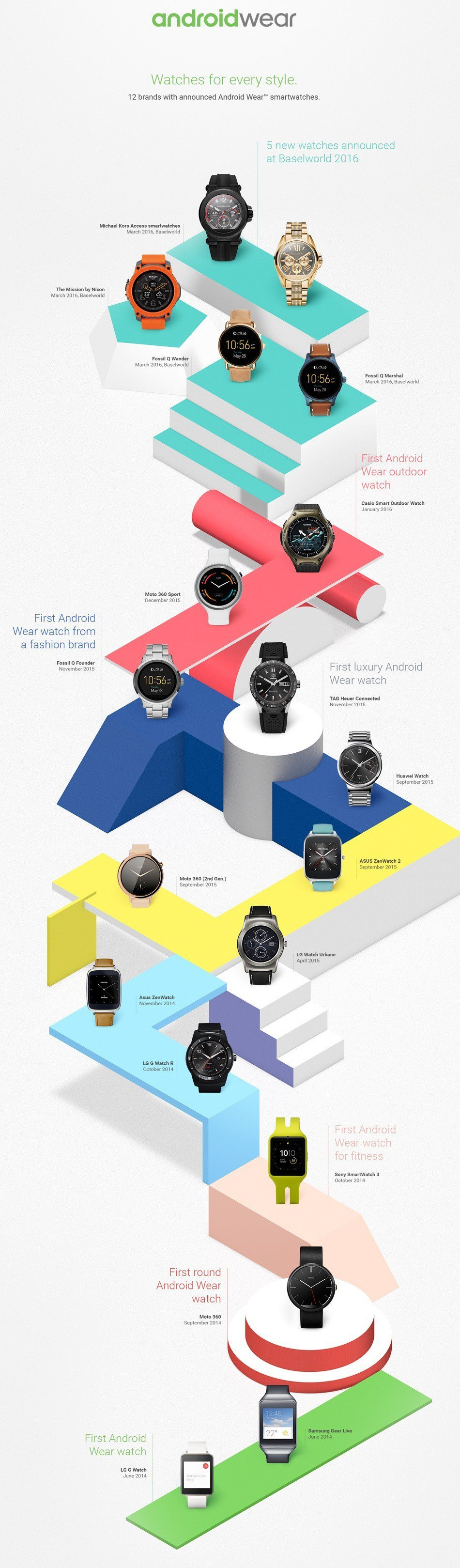 infografica android wear