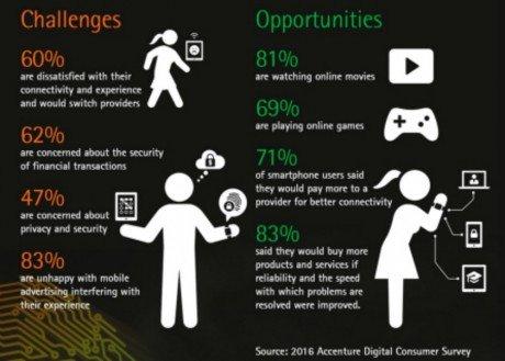 Accenture Survey 2