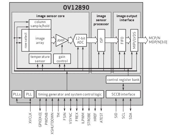 OmniVision-OV12890-block-diagram