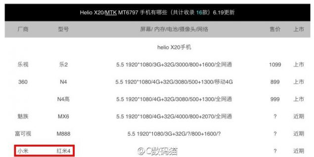 Xiaomi Redmi 4 Helio X20 rumor