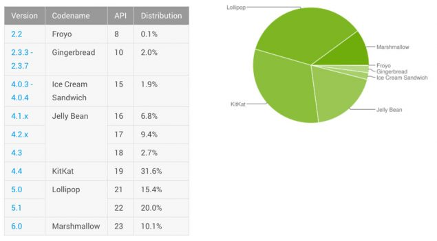 android-distribution-june-2016