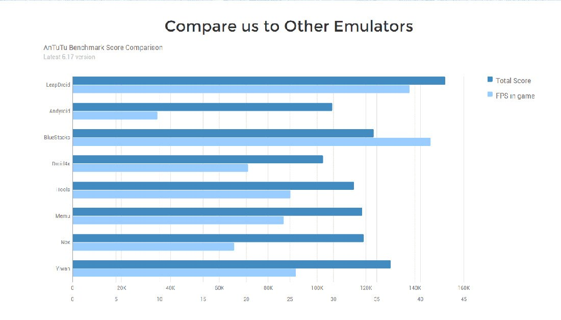 LeapDroid-Android-Emulator-Comparison