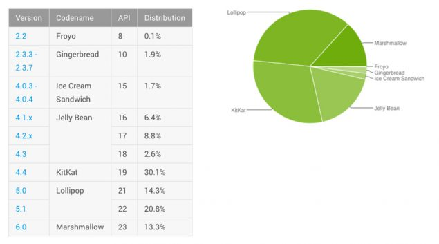 android-distribution-july-2016