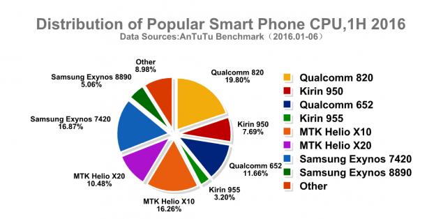 grafico CPU AnTuTu