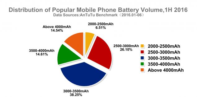 grafico batteria AnTuTu