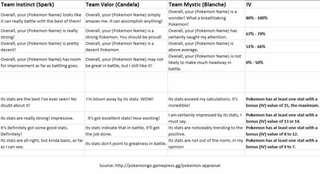 Pokemon-GO-Appraisal-Cheat-Sheet-640x348