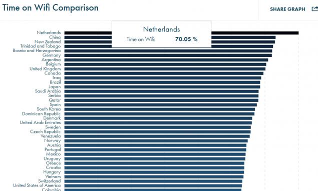 grafico classifica opensignal agosto 2016 3