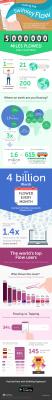 infografica SwiftKey Flow