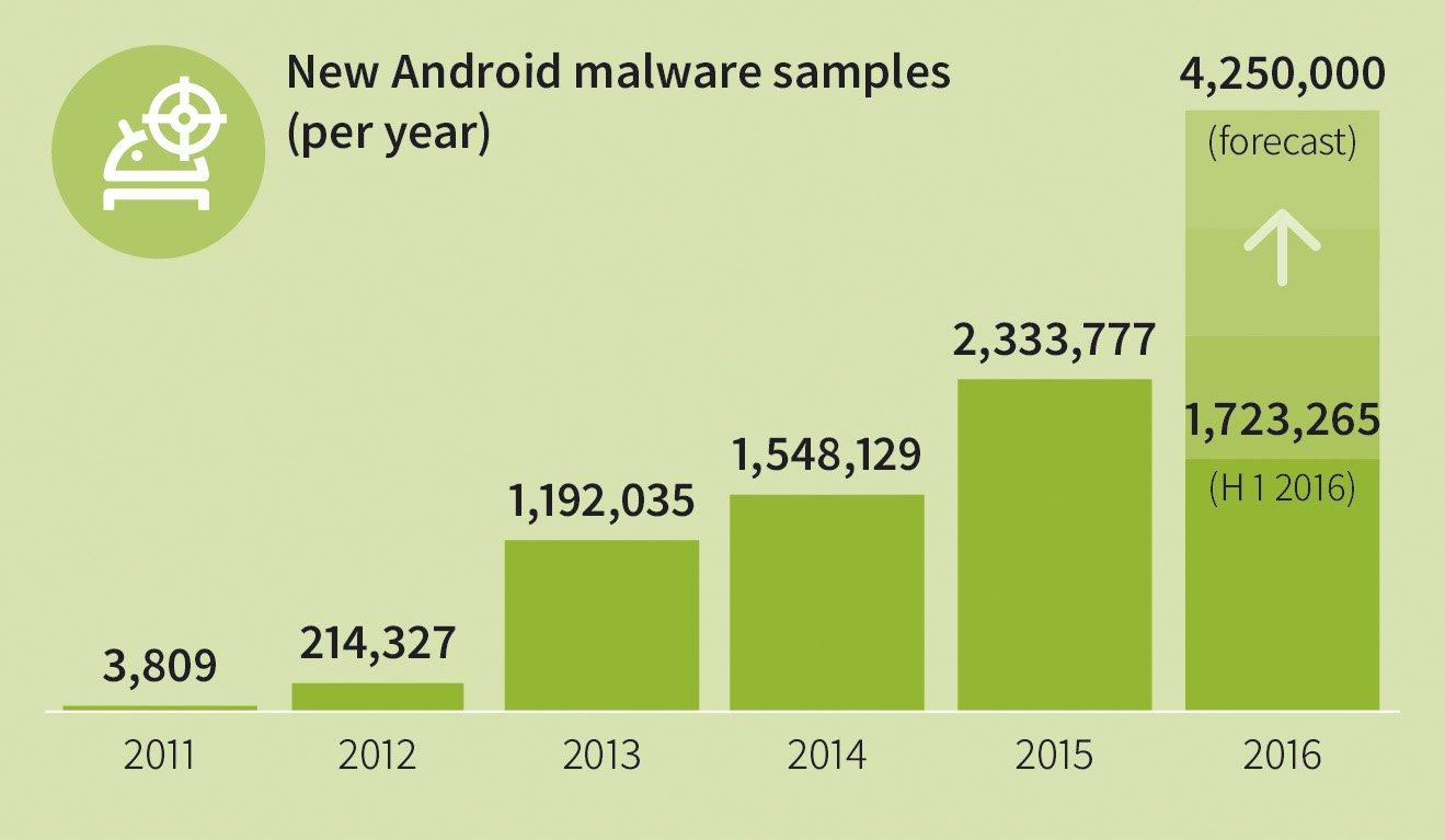 malware gdata 1 sem 2016
