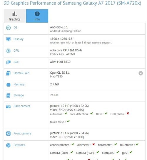 Samsung Galaxy A7 (2017) appare su GFXBench