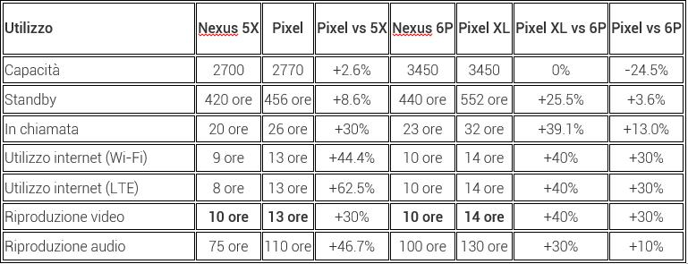 La batteria dei google pixel durerebbe in media il 30 in for Batteria bottone lr1130