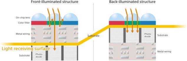 backside-illumination-cmos-sensor-design