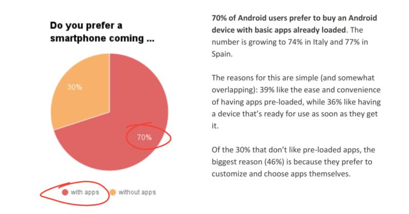 Il 70% degli utenti europei preferisce smartphone con app pre-installate