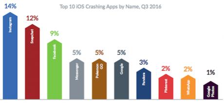 Ios crashing apps