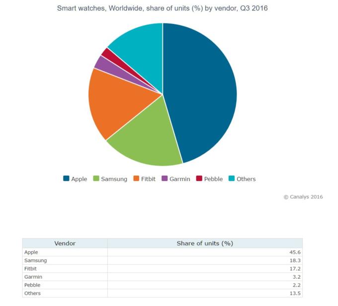 mercato-smartwatch-canalys