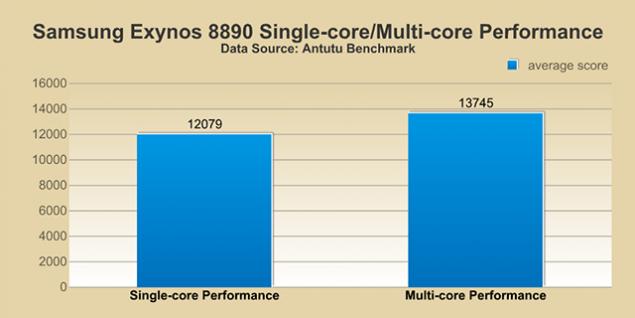 antutu-exynos-8890