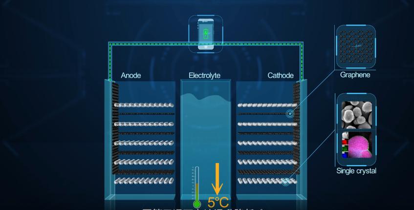 Huawei svela una nuova batteria agli ioni di litio con grafene