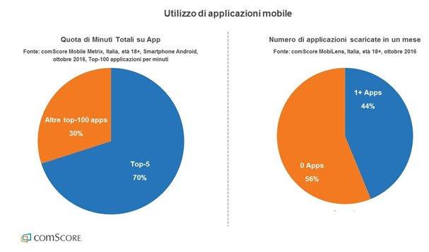 Italiani e tecnologia: oltre metà del tempo trascorso online sulle app