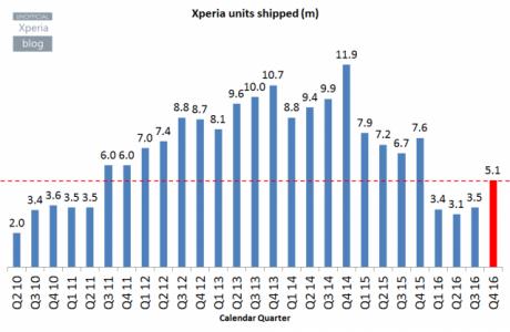 Xperia units shipped 640x418
