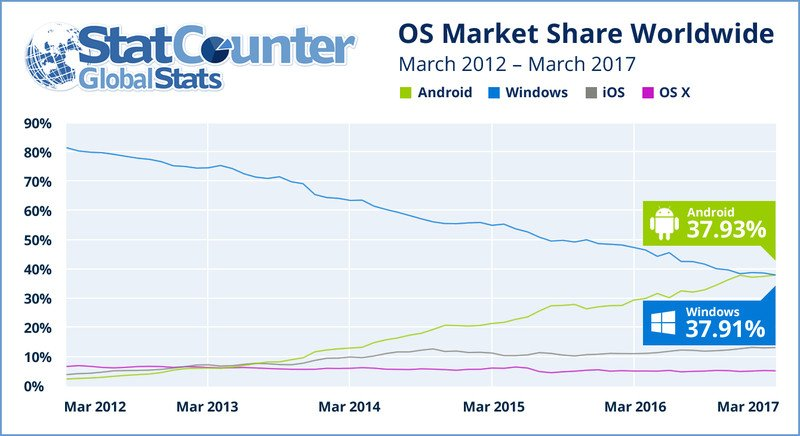 Android supera Windows: è il sistema operativo più usato sul web