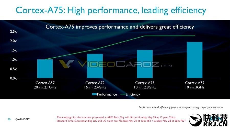 ARM lancia Cortex-A75 e Cortex-A55, con DynamIQ e Mali-G72